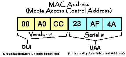 Что такое Мак-адрес?