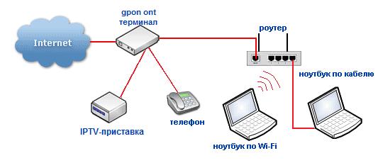 Схема - как роутер связывает интернет и компьютеры...